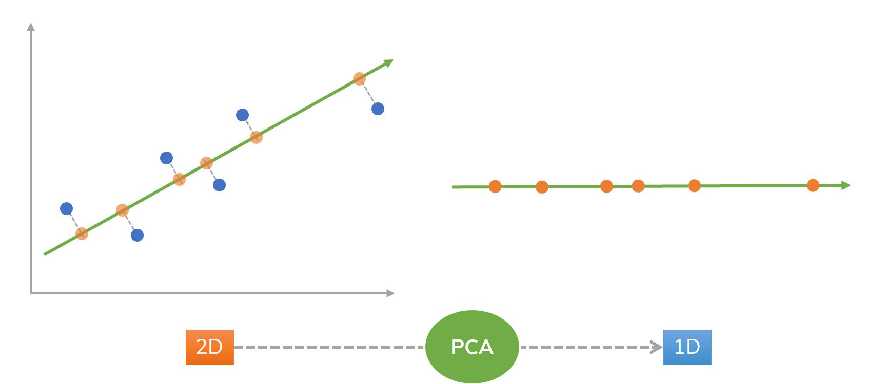 An idea of using PCA from 2D to 1D.