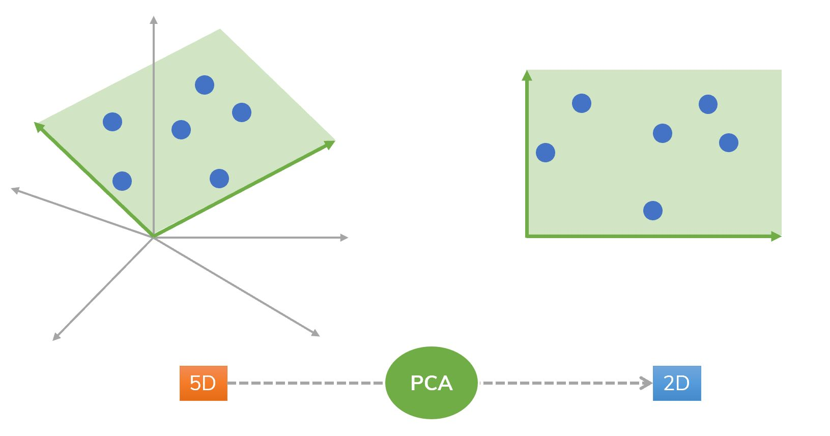 An idea of using PCA from 5D to 2D.