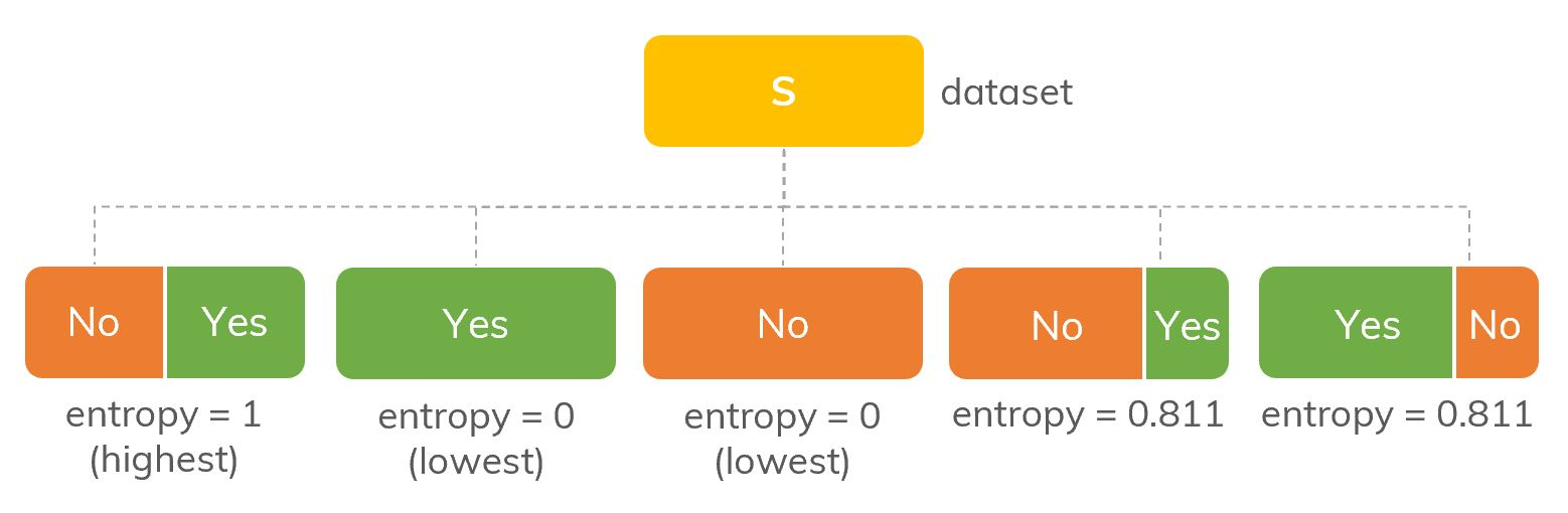 Illustration of entropy with different proportions of Yes/No in S.