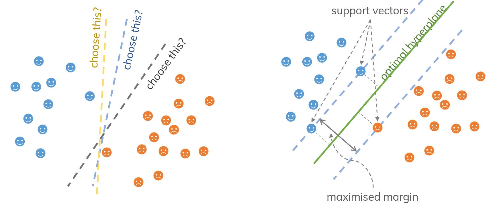 An idea of support vectors and SVM.