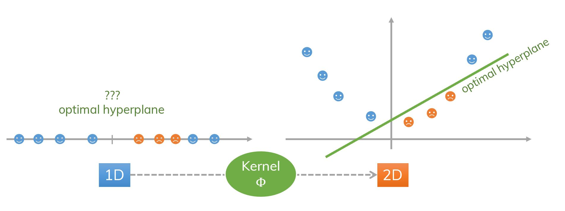 An idea of kernel and SVM (1D to 2D).