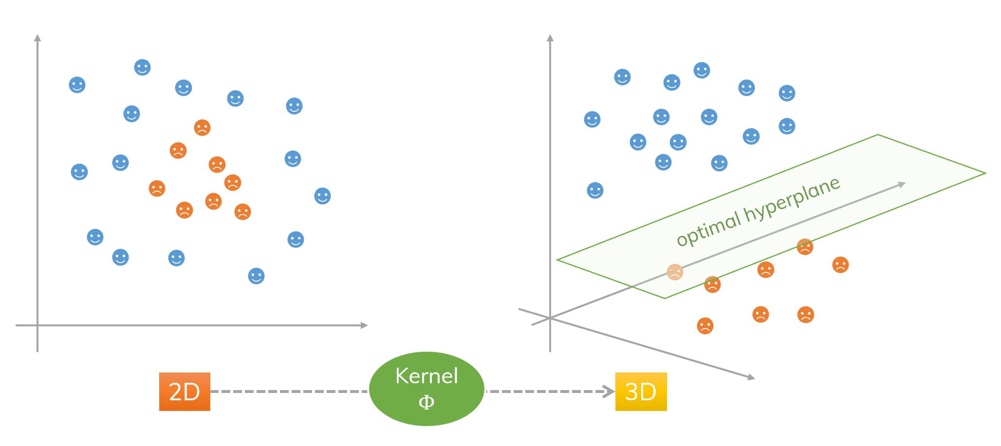 An idea of kernel and SVM (2D to 3D).