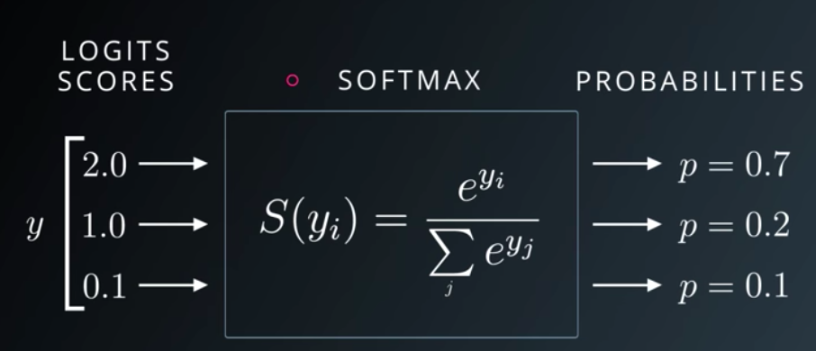 softmax function